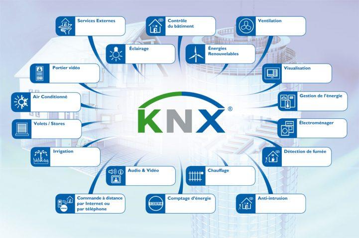 knx application de contrôle